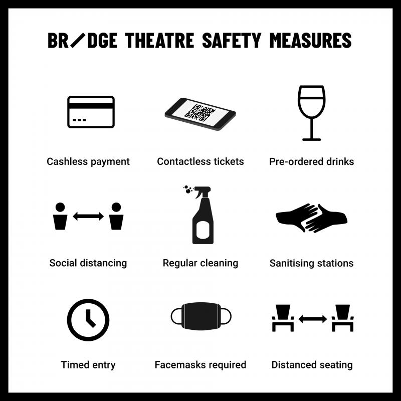 Graphic showing Bridge Theatre safety measures. Text: Contactless payment, contactless tickets, pre-ordered drinks, social distancing, regular cleaning, sanitising stations, timed entry, face masks required, distanced seating